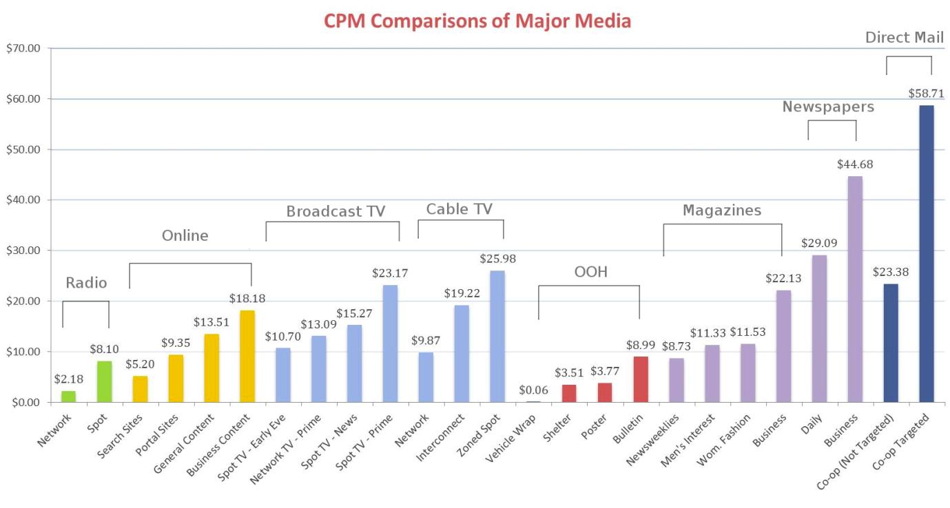 CPM Comparisons of Major Media